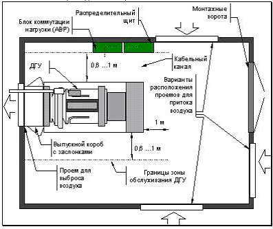 Миниэлектростанции,бензогенератор,дизельгенератор,подключение